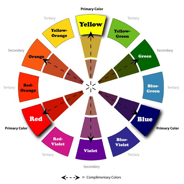 Teor a del color en patchwork fibra creativa - Circulo cromatico 12 colores ...